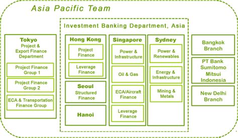 jp contact details contact details sumitomo mitsui banking corporation