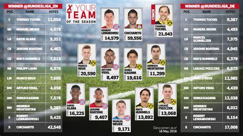 Calendrier 2 Bundesliga Bundesliga