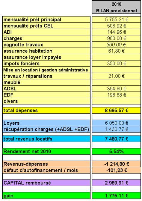 Credit Immobilier Pour Louer 4334 by Credit Immobilier Autofinancement