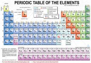 Periodic Table With Protons Neutrons Electrons Reaction In Science