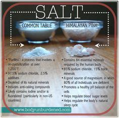Diet Keto Himalaya Salt minerals food and infographic on