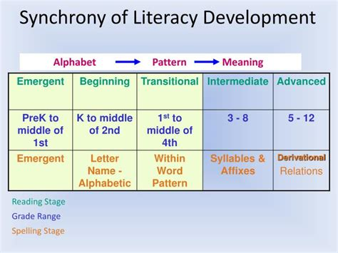 pattern emerging meaning ppt words their way powerpoint presentation id 1624727