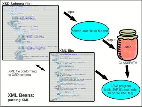 castor tutorial java xml xmlbeans