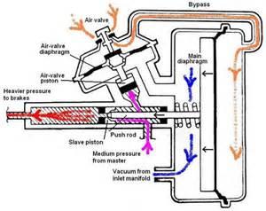 Servo Brake System Diagram Remote Brake Servo