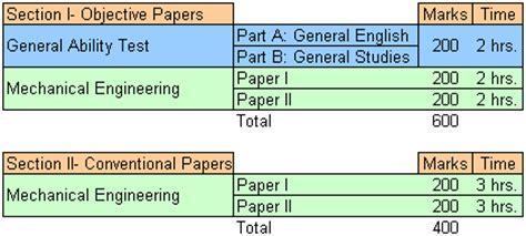 Ies Exam Pattern Mechanical Engineering | ies 2015 mech engineering prep materials pattern