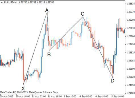 advanced pattern trading course bat pattern tradimo