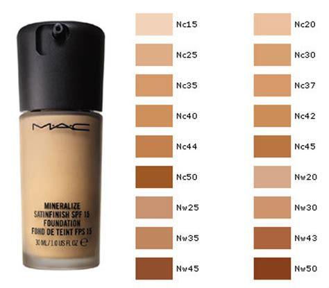 ¿qué son los nw y nc de mac? curso de maquillaje online