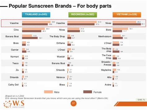 banana boat sunscreen tesco comparative report on sunscreen compared between thailand