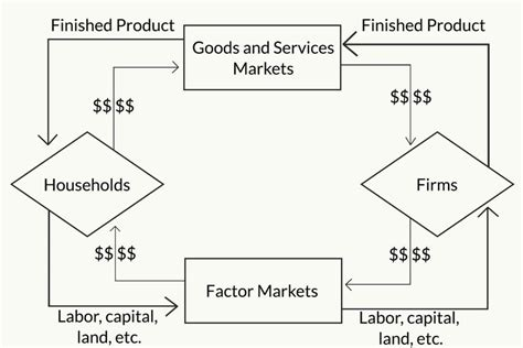 a circular flow diagram is a model that the circular flow model of the economy