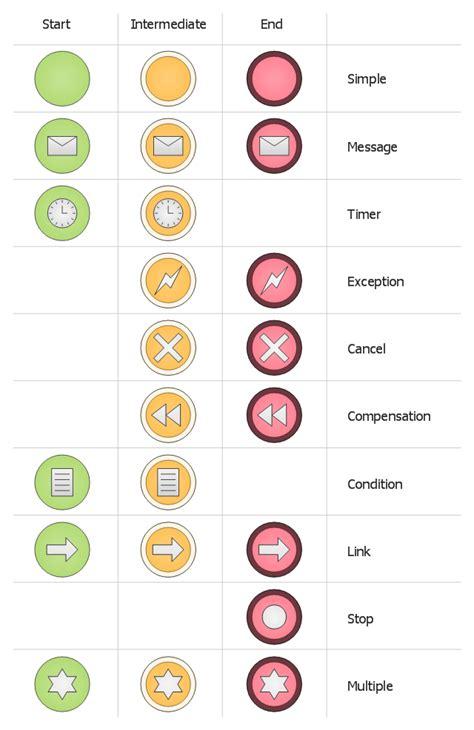 bpmn diagram symbols design elements events bpmn 1 2
