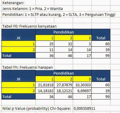 tutorial uji validitas dengan excel tutorial cara uji chi square dengan excel uji statistik