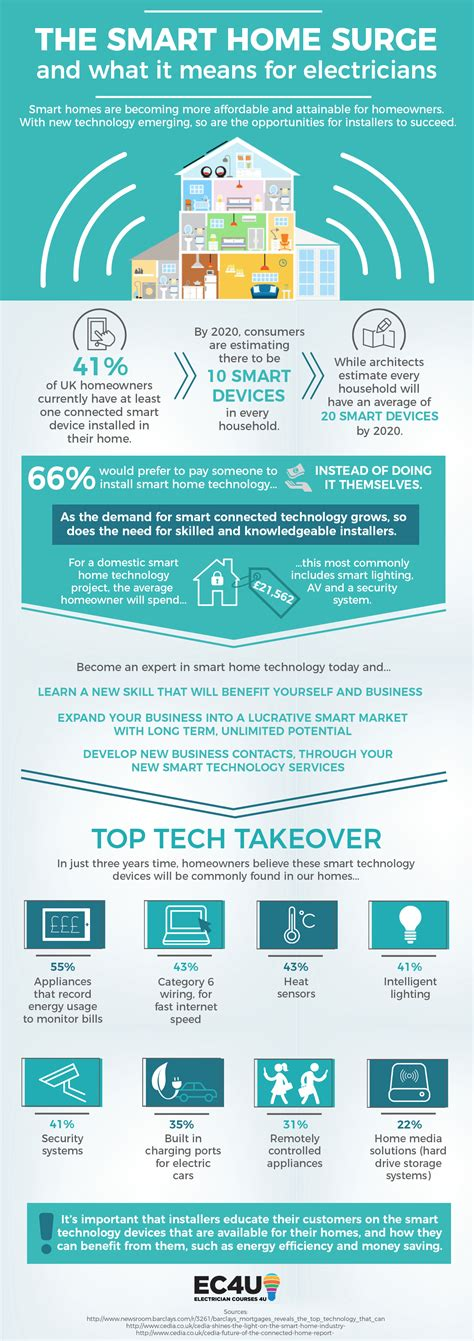 smarter technologies the smart home technology surge and what it means for