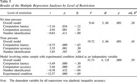 apa table template word sle regression table apa format search