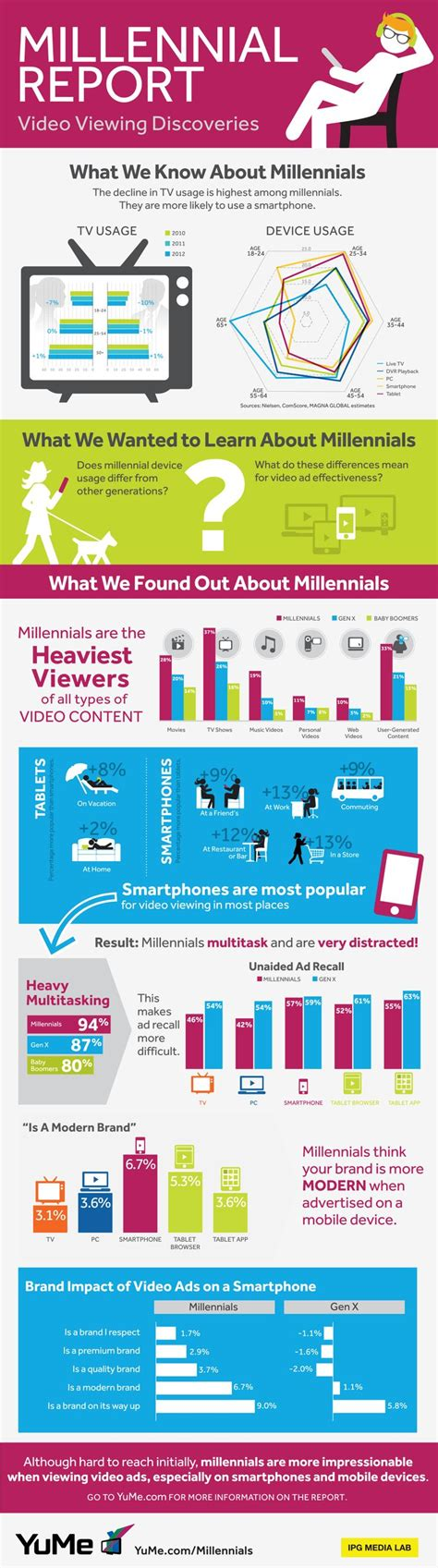 Millenial Generation Mba Market by 27 Best Millennial Infographics Images On