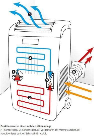 klimaanlage wohnung preis mobile klimaanlagen k 252 hl durch den sommer jetzt kaufen