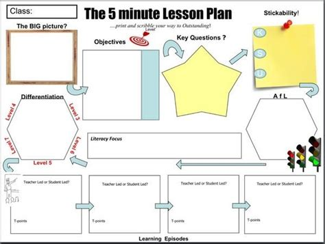 5 minute lesson plan template teaching and learning toolbox the 5 minute lesson plan