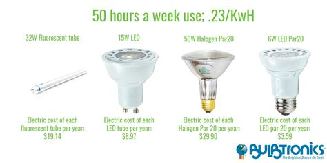 how much do led lights save per year cost of incandescent light bulb per year lightneasy