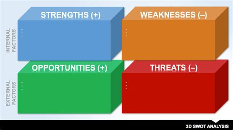 14 Free Swot Analysis Templates Smartsheet Swot Analysis Template Ppt Free