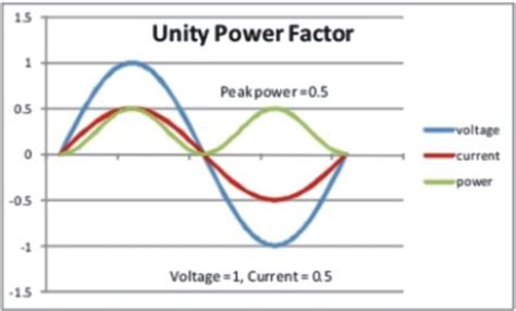 capacitor unity power factor power factor correction definition 28 images synchronous capacitor definition 28 images what
