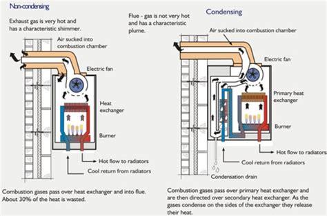 gas boiler diagram the basics everyone should gas