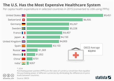 chart ranking the world s most valuable nation brands the u s has the most expensive healthcare system in the world the burning platform