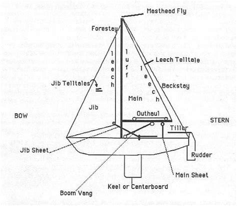 raingutter regatta catamaran dimensions 요트 용어 네이버 블로그