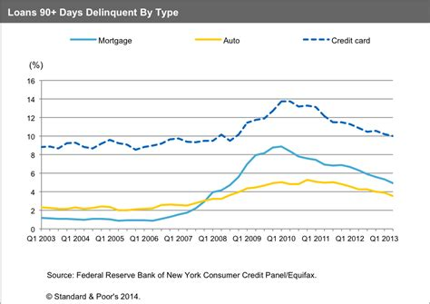 Mba Subprime Market Size don t get revved up in the rise of subprime auto loans