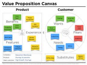 value proposition canvas template value proposition canvas exle iw j thomson