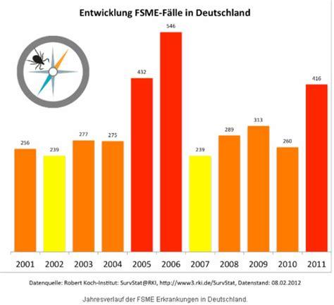 schlaf krankheit buzzx der schutzschild gegen insektenstiche deutsche