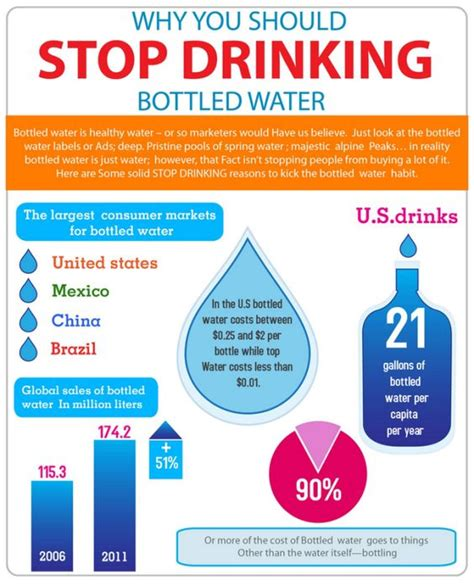 infographic why reuse a cup this is how bad bottled water is for our environment