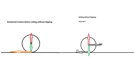 free diagram rotational motion kinematics understanding rotational motion on a