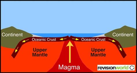 constructive plate margin diagram tectonic plates revision world