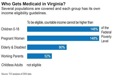 Louisiana Pregnancy Medicaid Application Processing Time Medicaid Eligibility