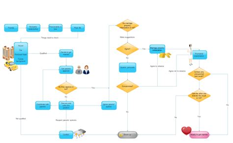Best Resume Building Online by Funny Flowchart Example Will You Get Married