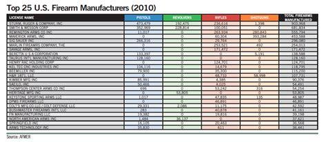 Top Manufacturers top 25 u s gun manufacturers guns