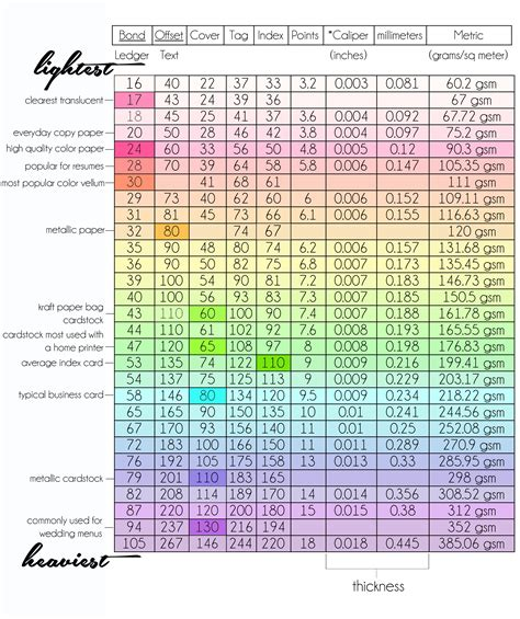 How To Make A Paper Weight - paper weight chart explaining paper thickness