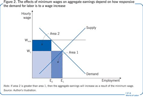 minimum wage increase effects iza world of labor the effects of minimum wages on youth