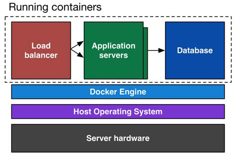 tutorial docker image an introduction to docker by instructor of o reilly s