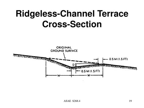 Channel Cross Section ppt contour farming powerpoint presentation id 543569