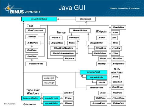 java swing api java swing api ppt java api gui powerpoint presentation