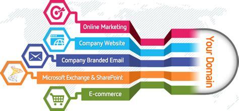 domain  registration gatecom