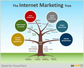 powerpoint tips how to use tree diagrams in your business