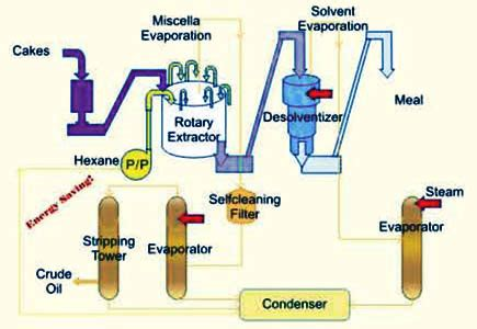 solvent extraction plants manufacturer and supplier in china