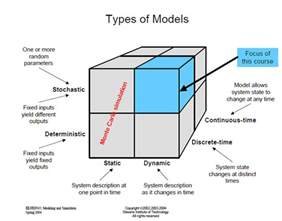 Types Of Models When Beautiful Models Go Wrong Prior Probability