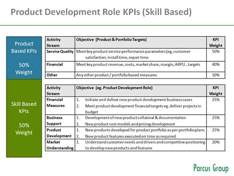 kpi assessment template product management team structure functional vs skill