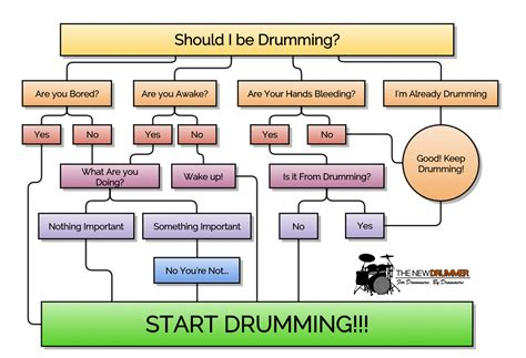 interesting flowcharts this flowchart perfectly describes the mind of a drummer