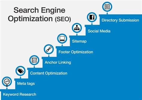 search engine optimization jumia production services kenya