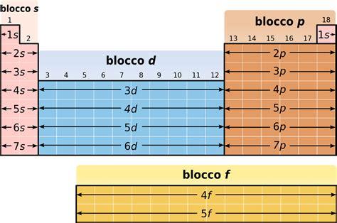 ricerca sulla tavola periodica file blocchi della tavola periodica svg
