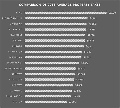 Morrison County Property Tax Records Lowest Property Taxes Images
