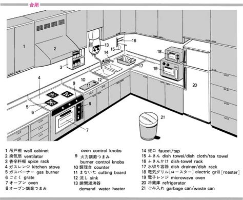 Japanese Kitchen Vocabulary Kitchen Vocab Speak Salon